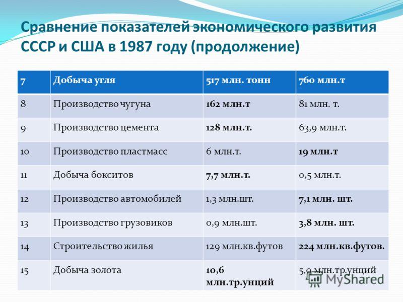 Сравнение показателей экономического развития СССР и США в 1987 году (продолжение) 7Добыча угля517 млн. тонн760 млн.т 8Производство чугуна162 млн.т81 млн. т. 9Производство цемента128 млн.т.63,9 млн.т. 10Производство пластмасс6 млн.т.19 млн.т 11Добыча