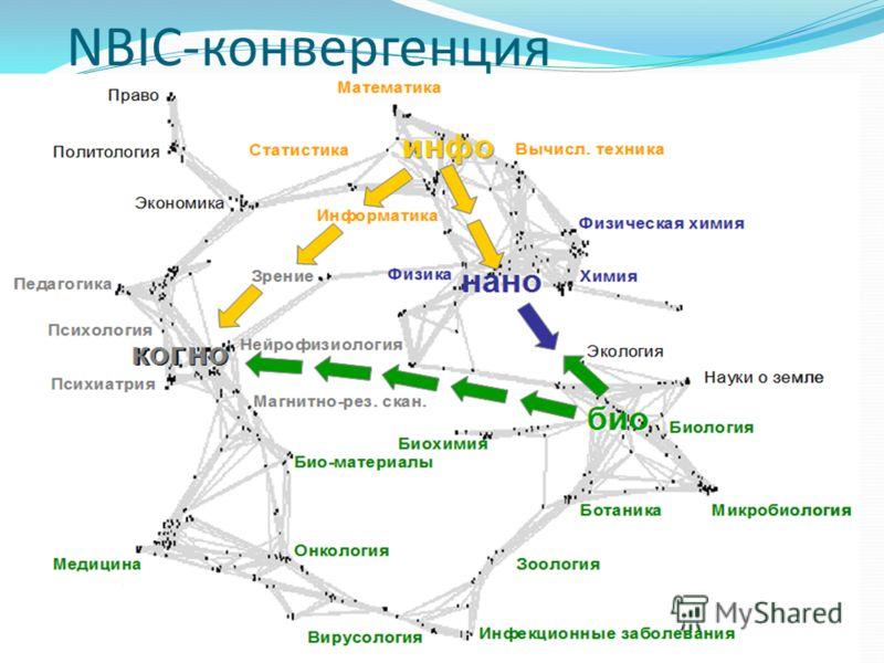 NBIC-конвергенция