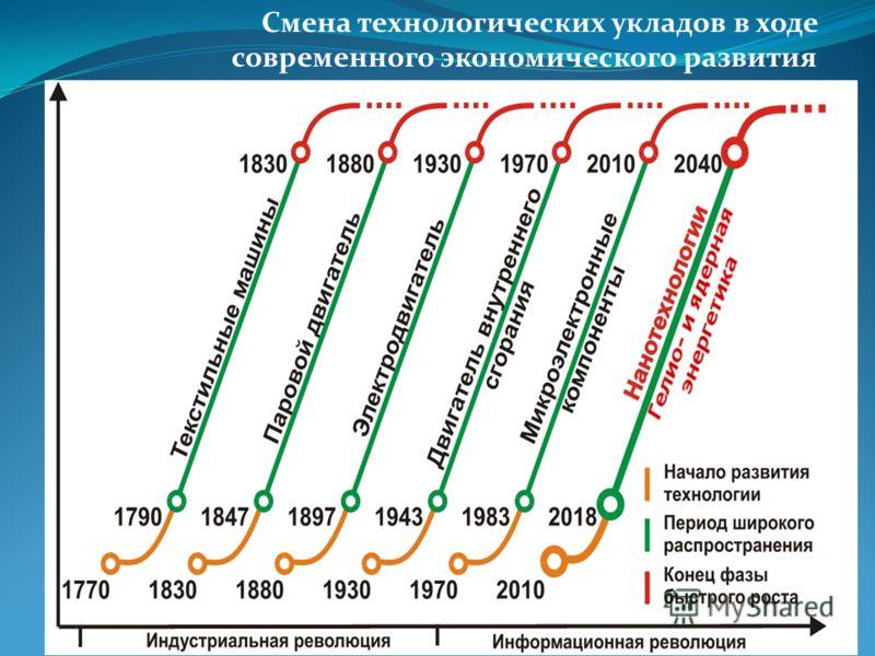 Смена технологических укладов в ходе современного экономического развития