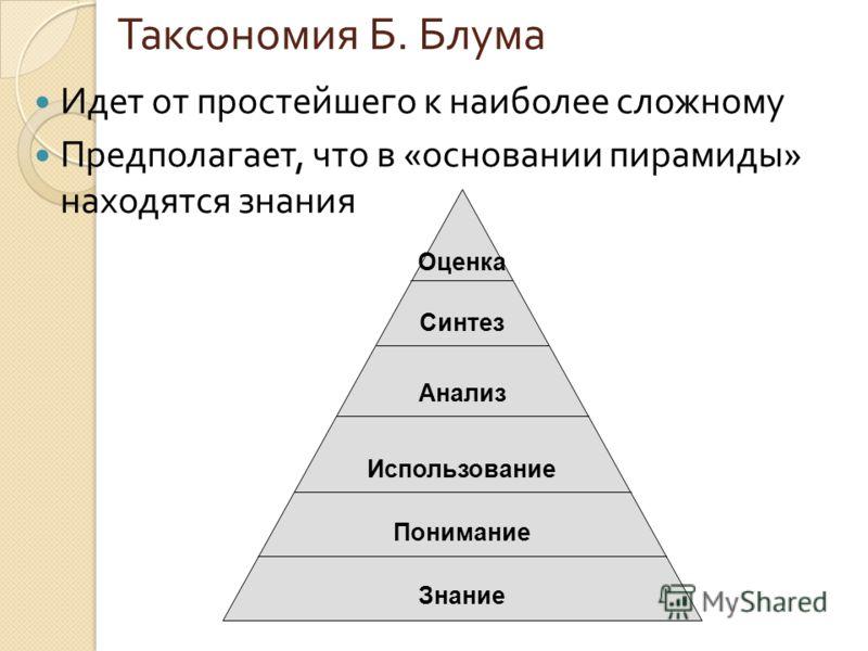 Идет от простейшего к наиболее сложному Предполагает, что в « основании пирамиды » находятся знания Таксономия Б. Блума Оценка Синтез Анализ Использование Понимание Знание