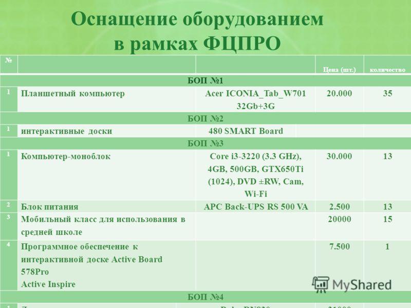 Оснащение оборудованием в рамках ФЦПРО Цена (шт.)количество БОП 1 1 Планшетный компьютер Acer ICONIA_Tab_W701 32Gb+3G 20.00035 БОП 2 1 интерактивные доски480 SMART Board БОП 3 1 Компьютер-моноблок Сore i3-3220 (3.3 GHz), 4GB, 500GB, GTX650Ti (1024),