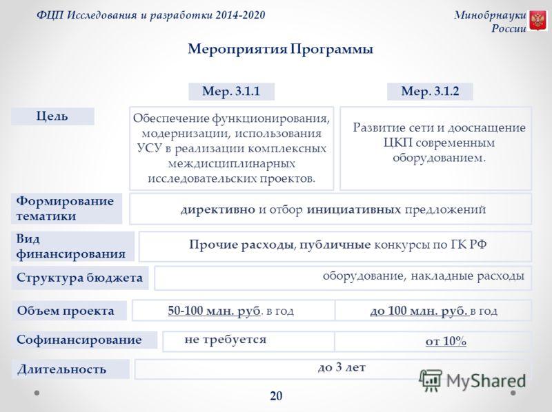 Обеспечение функционирования, модернизации, использования УСУ в реализации комплексных междисциплинарных исследовательских проектов. директивно и отбор инициативных предложений ФЦП Исследования и разработки 2014-2020Минобрнауки России 20 Прочие расхо