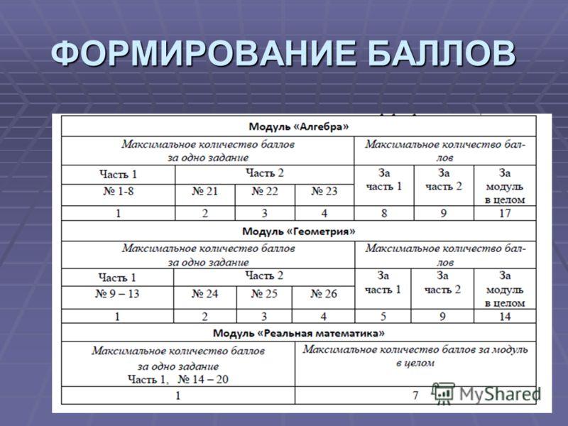 ФОРМИРОВАНИЕ БАЛЛОВ
