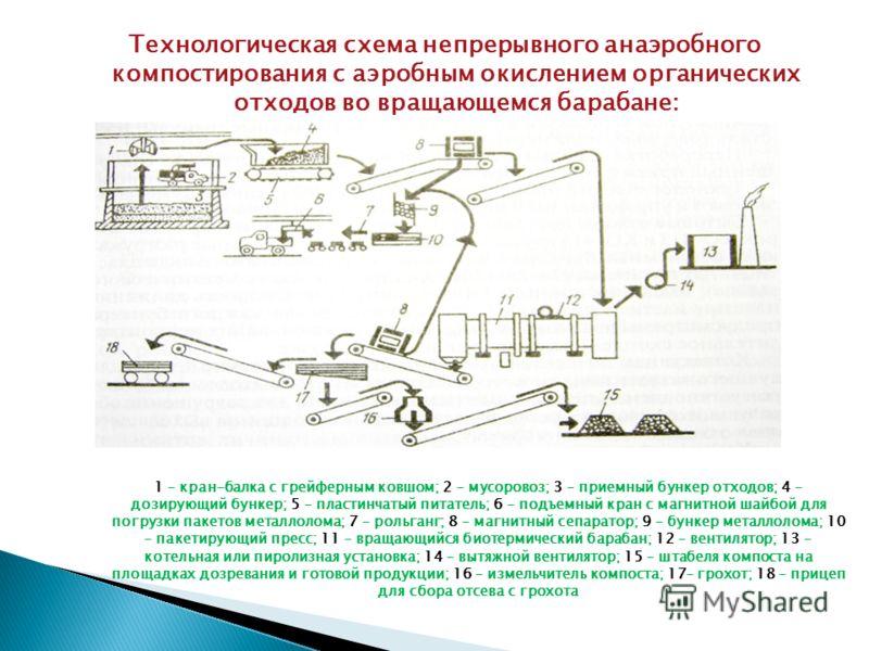 Технологическая схема непрерывного анаэробного компостирования с аэробным окислением органических отходов во вращающемся барабане: 1 – кран-балка с грейферным ковшом; 2 – мусоровоз; 3 – приемный бункер отходов; 4 – дозирующий бункер; 5 – пластинчатый