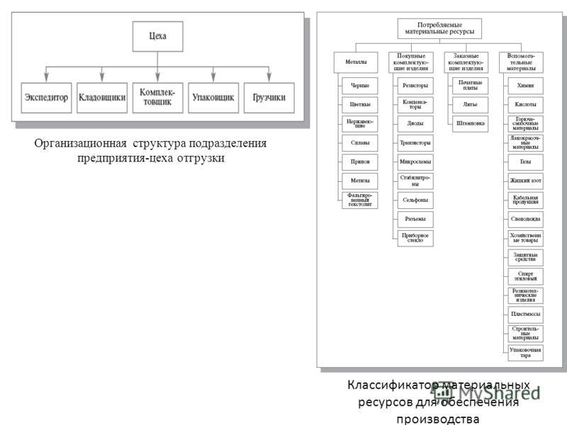 Организационная структура подразделения предприятия-цеха отгрузки Классификатор материальных ресурсов для обеспечения производства