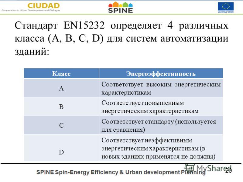 Стандарт EN15232 определяет 4 различных класса (A, B, C, D) для систем автоматизации зданий: КлассЭнергоэффективность A Соответствует высоким энергетическим характеристикам B Соответствует повышенным энергетическим характеристикам C Соответствует ста