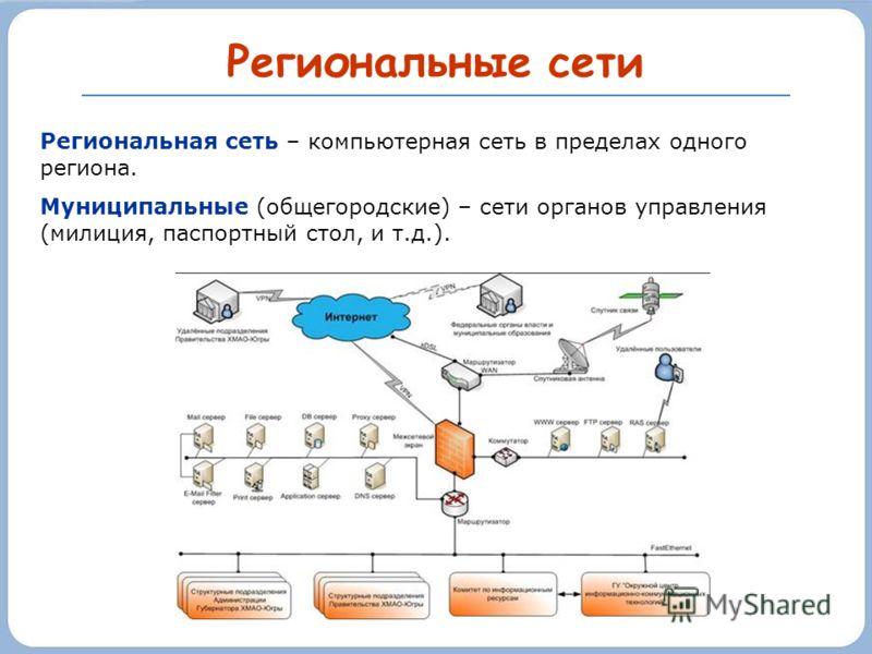 Региональные сети Региональная сеть – компьютерная сеть в пределах одного региона. Муниципальные (общегородские) – сети органов управления (милиция, паспортный стол, и т.д.).