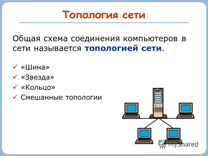 Топология сети Общая схема соединения компьютеров в сети называется топологией сети. «Шина» «Звезда» «Кольцо» Смешанные топологии