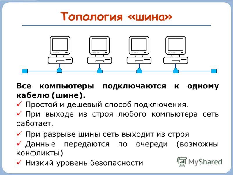 Топология «шина» Все компьютеры подключаются к одному кабелю (шине). Простой и дешевый способ подключения. При выходе из строя любого компьютера сеть работает. При разрыве шины сеть выходит из строя Данные передаются по очереди (возможны конфликты) Н