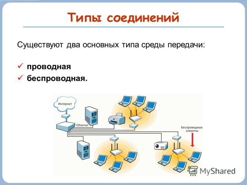 Типы соединений Существуют два основных типа среды передачи: проводная беспроводная.