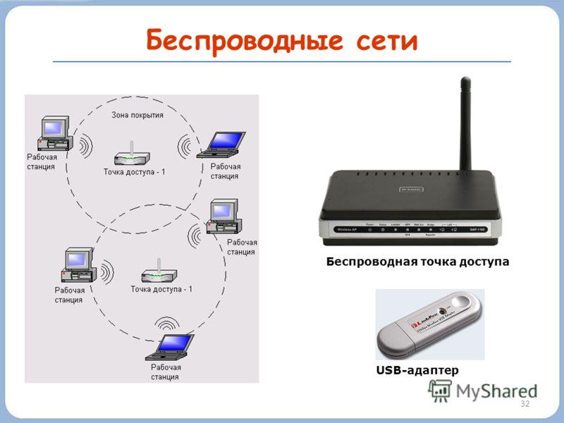 Беспроводные сети 32 Беспроводная точка доступа USB-адаптер