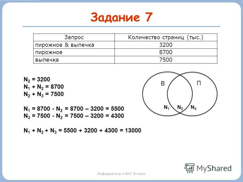 Задание 7 Информатика и ИКТ. 9 класс ЗапросКоличество страниц (тыс.) пирожное & выпечка3200 пирожное8700 выпечка7500 В П N 2 = 3200 N 1 + N 2 = 8700 N 2 + N 3 = 7500 N 1 = 8700 - N 2 = 8700 – 3200 = 5500 N 3 = 7500 - N 2 = 7500 – 3200 = 4300 N 1 + N