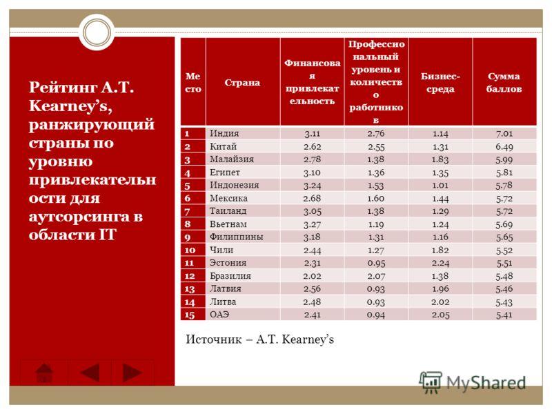 Рейтинг A.T. Kearneys, ранжирующий страны по уровню привлекательн ости для аутсорсинга в области ІТ Источник – A.T. Kearneys Ме сто Страна Финансова я привлекат ельность Профессио нальный уровень и количеств о работнико в Бизнес- среда Сумма баллов 1