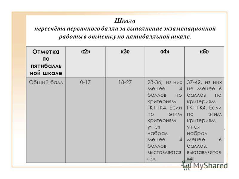 Шкала пересчёта первичного балла за выполнение экзаменационной работы в отметку по пятибалльной шкале. Отметка по пятибалль ной шкале «2»«3»«4»«5» Общий балл0-1718-2728-36, из них менее 4 баллов по критериям ГК1-ГК4. Если по этим критериям уч-ся набр