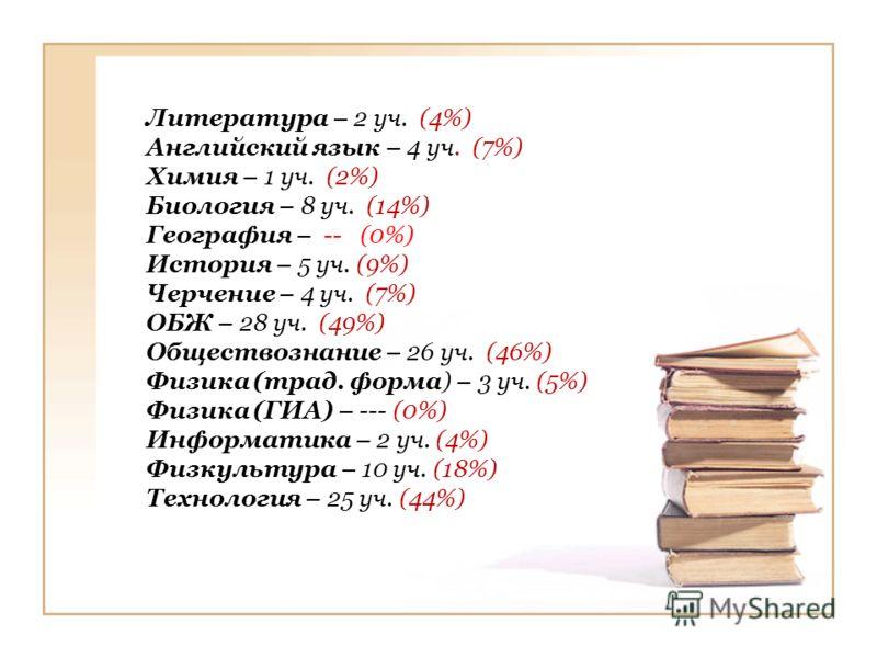 Литература – 2 уч. (4%) Английский язык – 4 уч. (7%) Химия – 1 уч. (2%) Биология – 8 уч. (14%) География – -- (0%) История – 5 уч. (9%) Черчение – 4 уч. (7%) ОБЖ – 28 уч. (49%) Обществознание – 26 уч. (46%) Физика (трад. форма) – 3 уч. (5%) Физика (Г