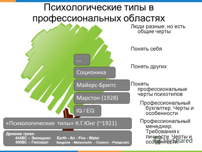 Психологические типы в профессиональных областях «Психологические типы» К.Г.Юнг (~1921) Соционика Марстон (1928) Майерс-Бриггс... IQ / EQ Древние греки: 444BC – Эмпедокл Earth - Air - Fire - Water 400BC – Гипократ Sanguine - Melancholic - Choleric -