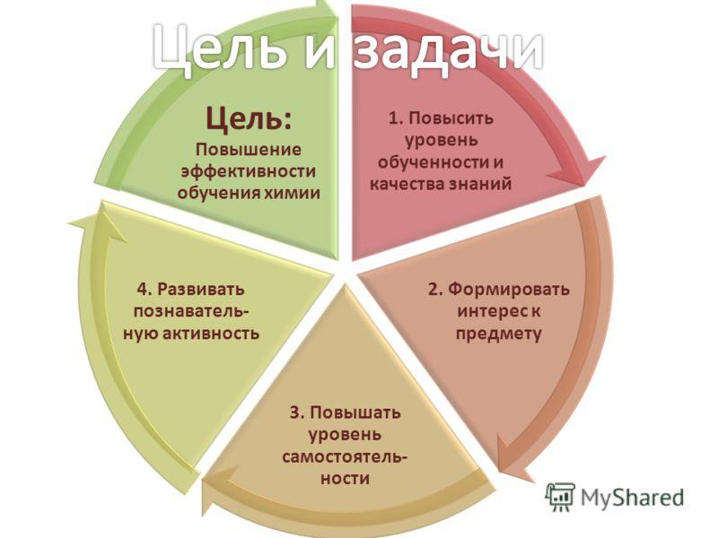 1. Повысить уровень обученности и качества знаний 2. Формировать интерес к предмету 3. Повышать уровень самостоятель- ности 4. Развивать познаватель- ную активность Цель: Повышение эффективности обучения химии