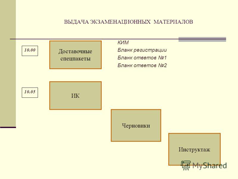 ВЫДАЧА ЭКЗАМЕНАЦИОННЫХ МАТЕРИАЛОВ 10.00 Доставочные спецпакеты КИМ Бланк регистрации Бланк ответов 1 Бланк ответов 2 ИК 10.05 Черновики Инструктаж