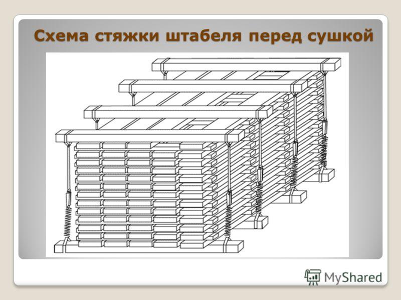 Схема стяжки штабеля перед сушкой