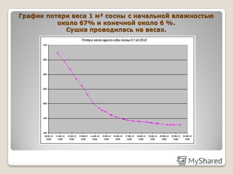 График потери веса 1 м³ сосны с начальной влажностью около 67% и конечной около 6 %. Сушка проводилась на весах.
