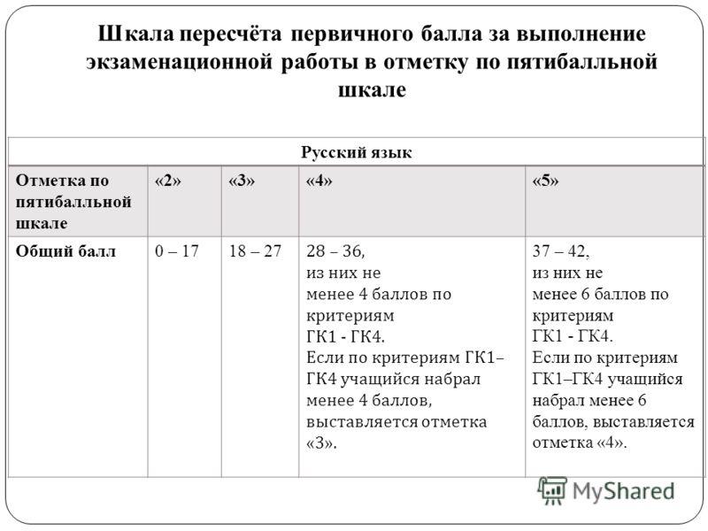 Шкала пересчёта первичного балла за выполнение экзаменационной работы в отметку по пятибалльной шкале Русский язык Отметка по пятибалльной шкале «2»«3»«4»«5» Общий балл0 – 1718 – 27 28 – 36, из них не менее 4 баллов по критериям ГК 1 - ГК 4. Если по