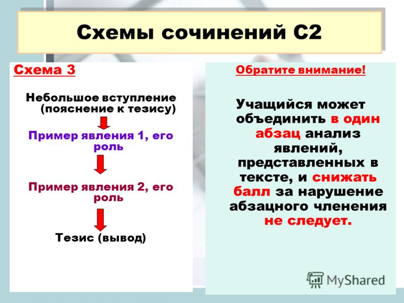 Обратите внимание! Учащийся может объединить в один абзац анализ явлений, представленных в тексте, и снижать балл за нарушение абзацного членения не следует. Схемы сочинений С2 Схема 3 Небольшое вступление (пояснение к тезису) Пример явления 1, его р