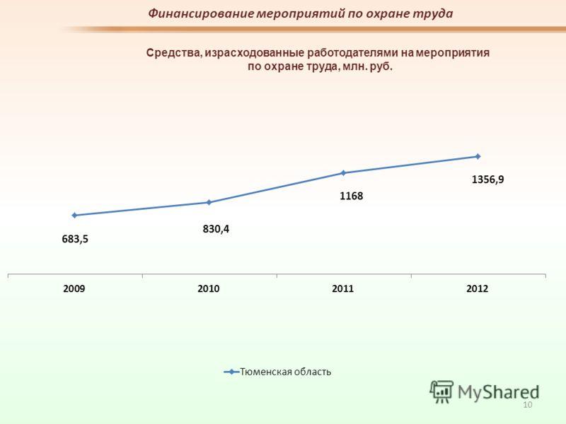 Финансирование мероприятий по охране труда Средства, израсходованные работодателями на мероприятия по охране труда, млн. руб. 10
