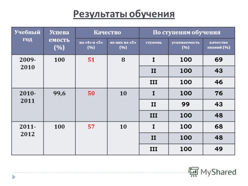 Результаты обучения Учебный год Успева емость (%) КачествоПо ступеням обучения на «4» и «5» (%) из них на «5» (%) ступеньуспеваемость (%) качество знаний (%) 2009- 2010 100518I10069 II10043 III10046 2010- 2011 99,65010I10076 II9943 III10048 2011- 201