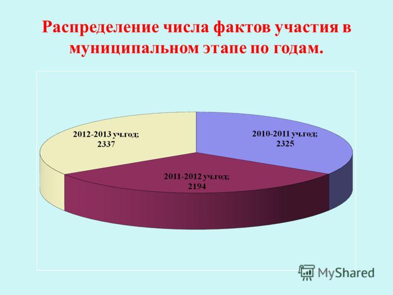 Распределение числа фактов участия в муниципальном этапе по годам.