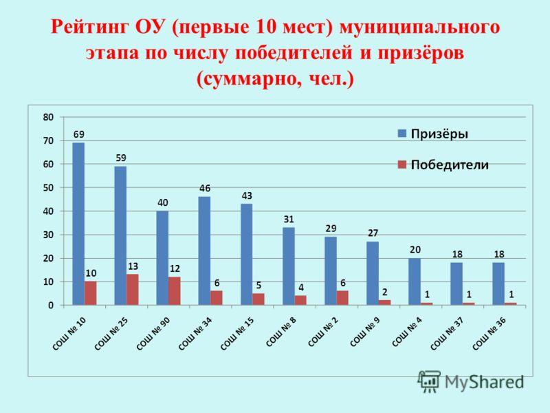 Рейтинг ОУ (первые 10 мест) муниципального этапа по числу победителей и призёров (суммарно, чел.)