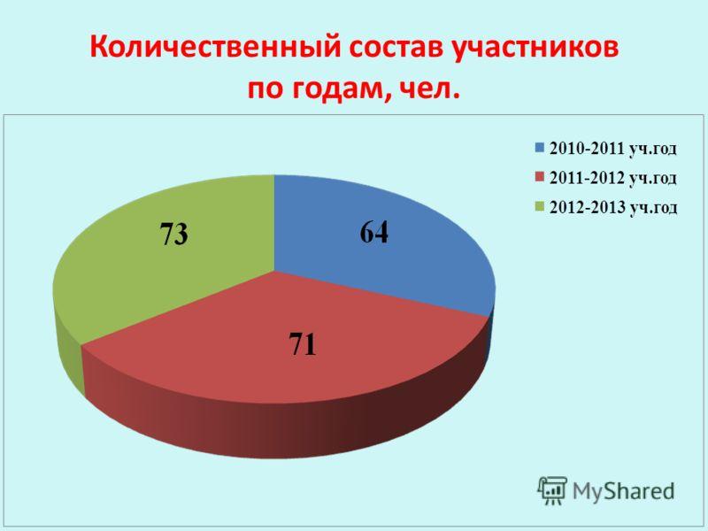 Количественный состав участников по годам, чел.