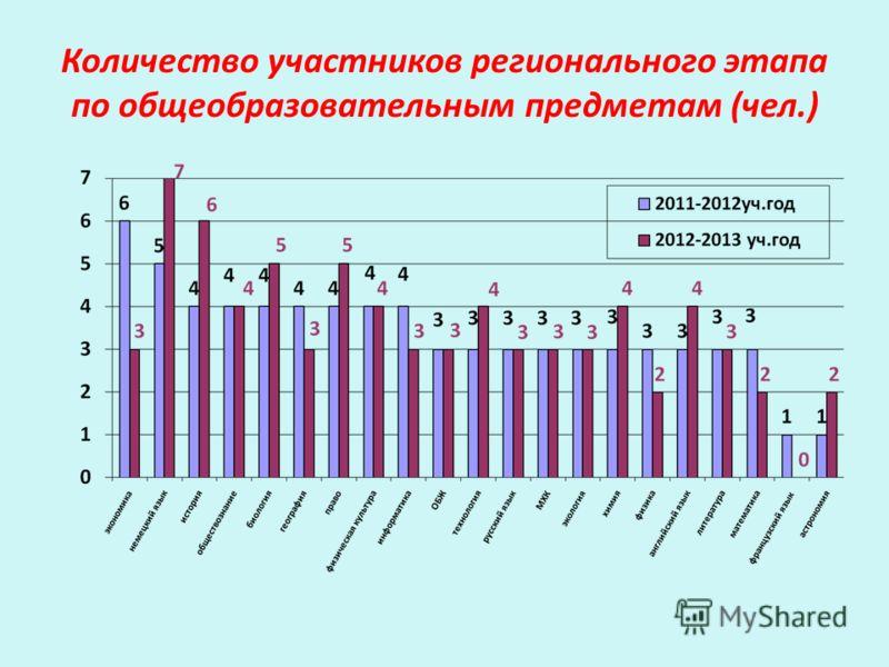 Количество участников регионального этапа по общеобразовательным предметам (чел.)