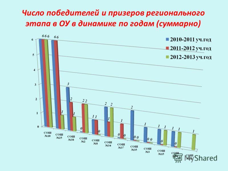 Число победителей и призеров регионального этапа в ОУ в динамике по годам (суммарно)