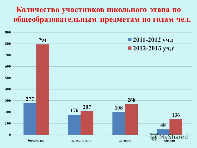 Количество участников школьного этапа по общеобразовательным предметам по годам чел.