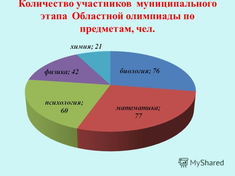 Количество участников муниципального этапа Областной олимпиады по предметам, чел.