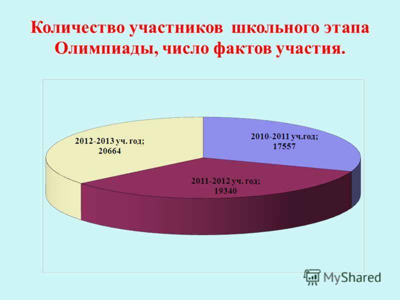 Количество участников школьного этапа Олимпиады, число фактов участия.