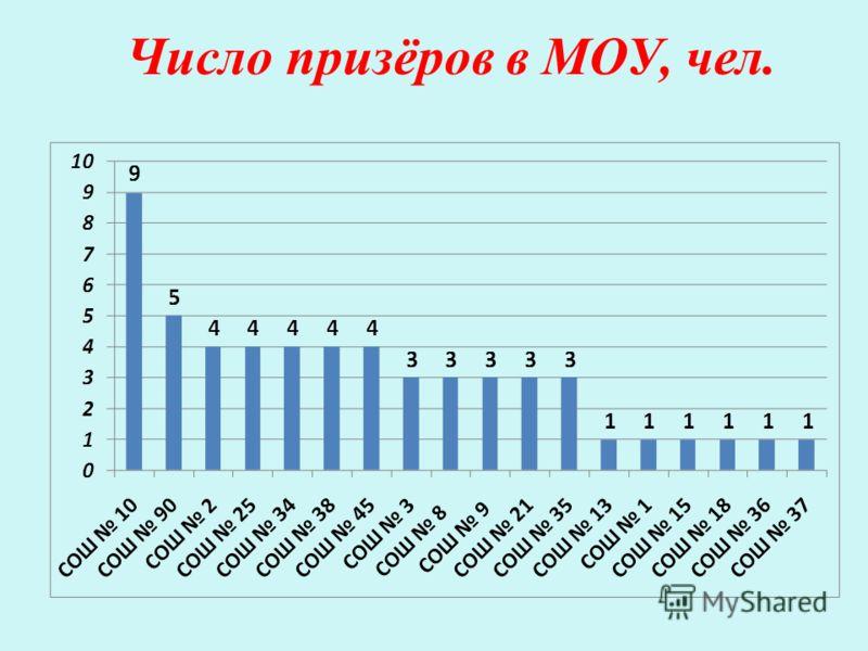 Число призёров в МОУ, чел.