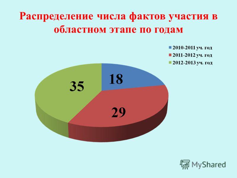 Распределение числа фактов участия в областном этапе по годам