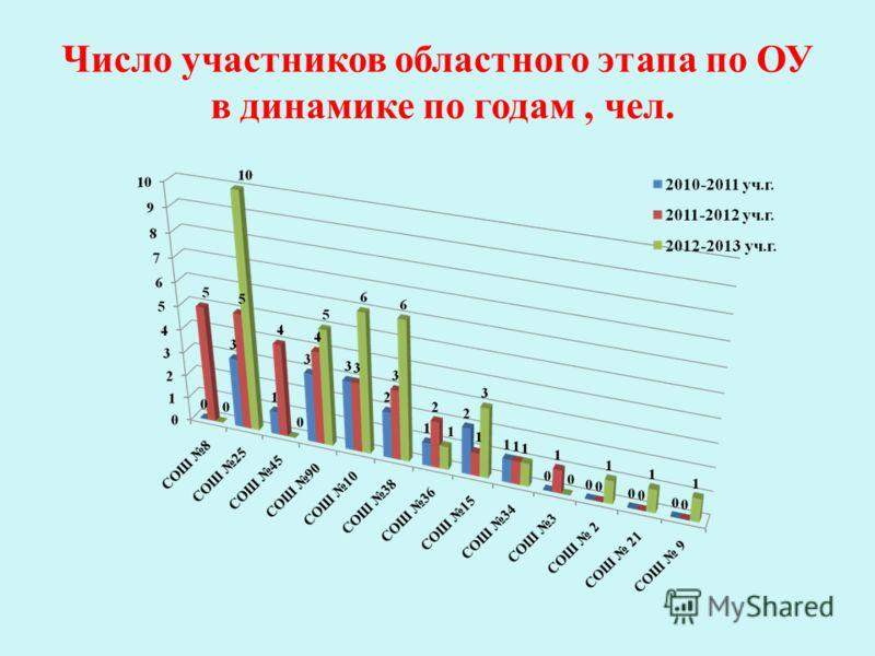 Число участников областного этапа по ОУ в динамике по годам, чел.