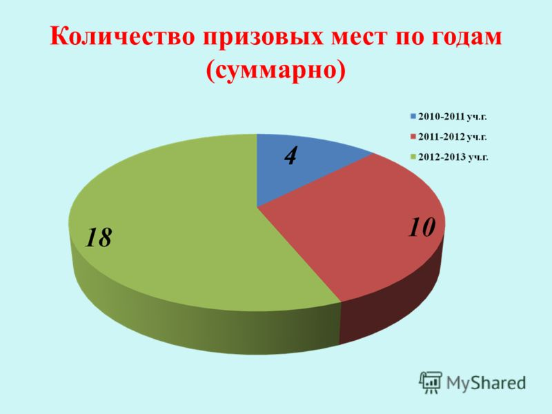 Количество призовых мест по годам (суммарно)