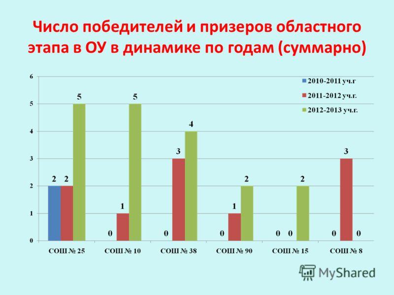 Число победителей и призеров областного этапа в ОУ в динамике по годам (суммарно)