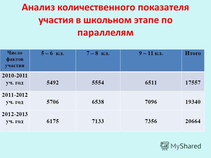 Анализ количественного показателя участия в школьном этапе по параллелям Число фактов участия 5 – 6 кл.7 – 8 кл.9 – 11 кл.Итого 2010-2011 уч. год54925554651117557 2011-2012 уч. год57066538709619340 2012-2013 уч. год61757133735620664