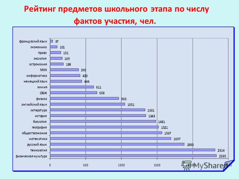 Рейтинг предметов школьного этапа по числу фактов участия, чел.
