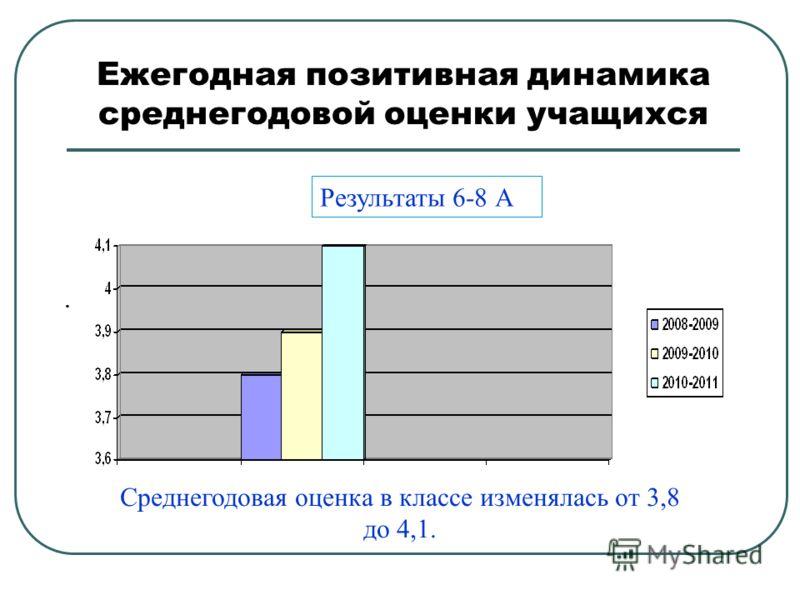 Ежегодная позитивная динамика среднегодовой оценки учащихся. Результаты 6-8 А Среднегодовая оценка в классе изменялась от 3,8 до 4,1.
