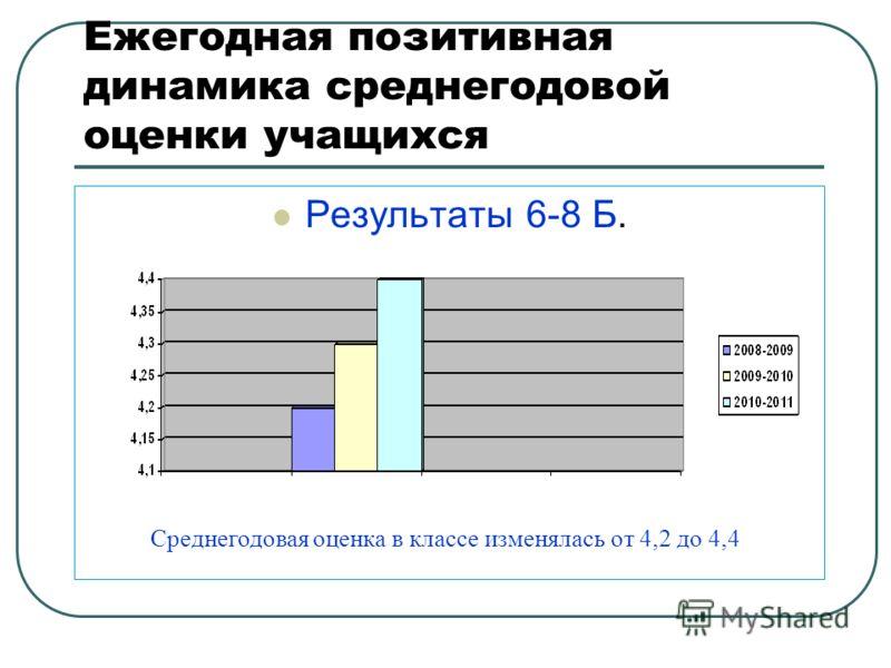 Ежегодная позитивная динамика среднегодовой оценки учащихся Результаты 6-8 Б. Среднегодовая оценка в классе изменялась от 4,2 до 4,4