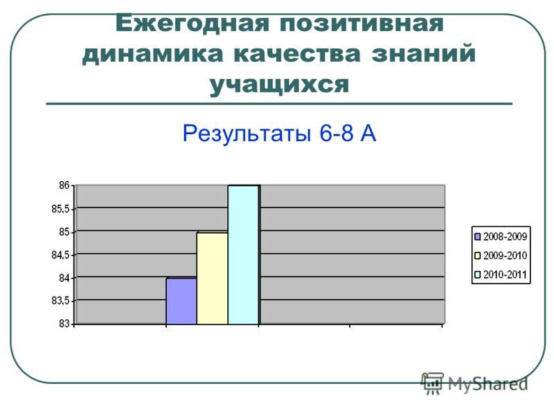 Ежегодная позитивная динамика качества знаний учащихся Результаты 6-8 А