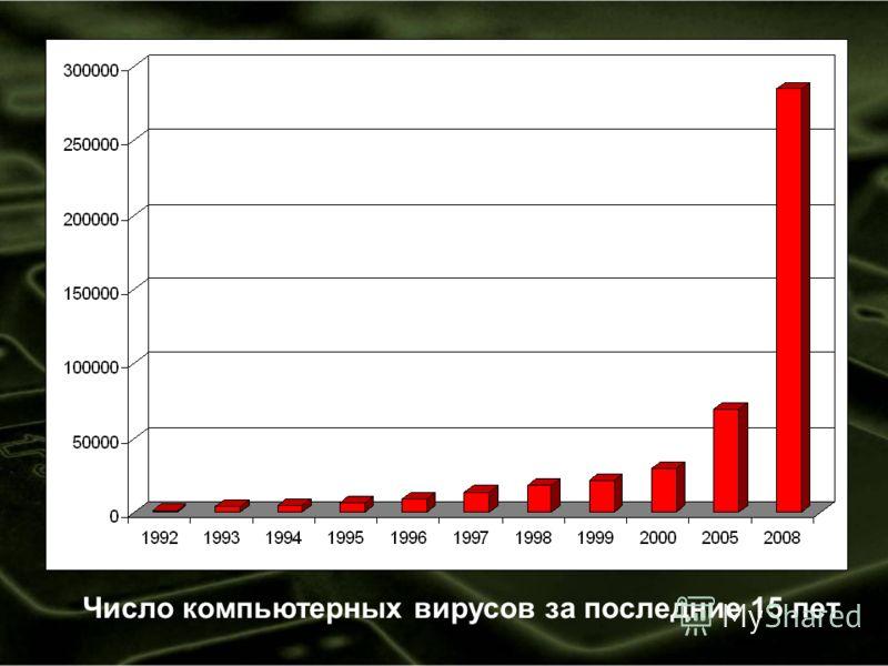 Число компьютерных вирусов за последние 15 лет