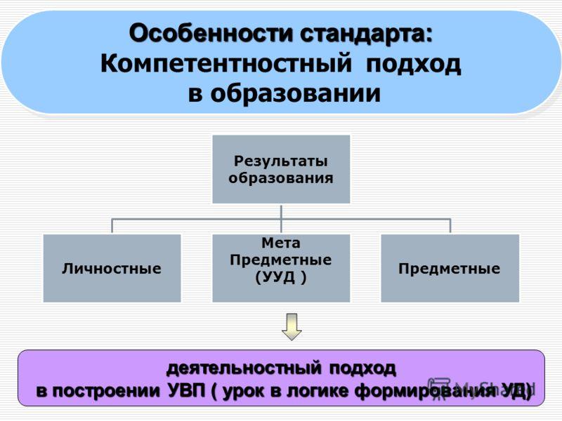 9 Результаты образования Личностные Мета Предметные (УУД ) Предметные деятельностный подход в построении УВП ( урок в логике формирования УД) в построении УВП ( урок в логике формирования УД) Особенности стандарта: Компетентностный подход в образован