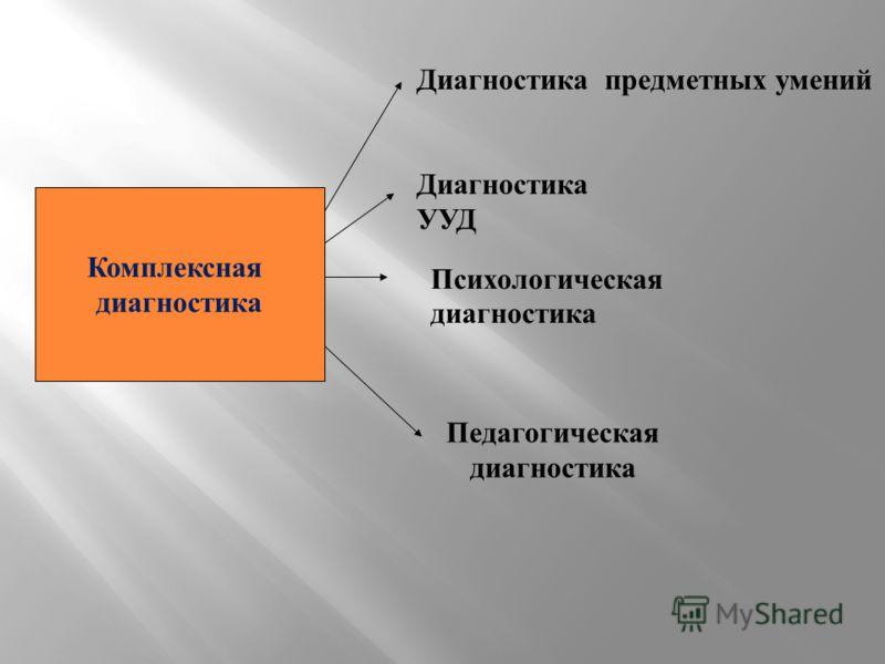Диагностика УУД Диагностика предметных умений Психологическая диагностика Педагогическая диагностика Комплексная диагностика