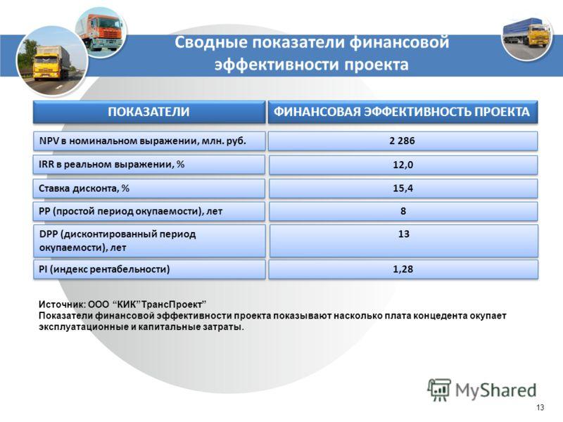Сводные показатели финансовой эффективности проекта 13 ПОКАЗАТЕЛИ ФИНАНСОВАЯ ЭФФЕКТИВНОСТЬ ПРОЕКТА NPV в номинальном выражении, млн. руб. 2 286 IRR в реальном выражении, % 12,0 Ставка дисконта, % 15,4 PP (простой период окупаемости), лет 8 8 DPP (дис